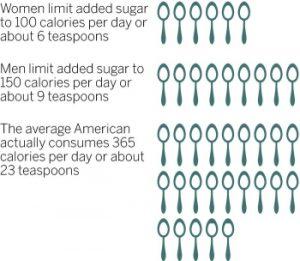 limit added sugar
